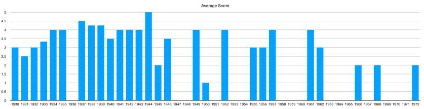 AverageScore